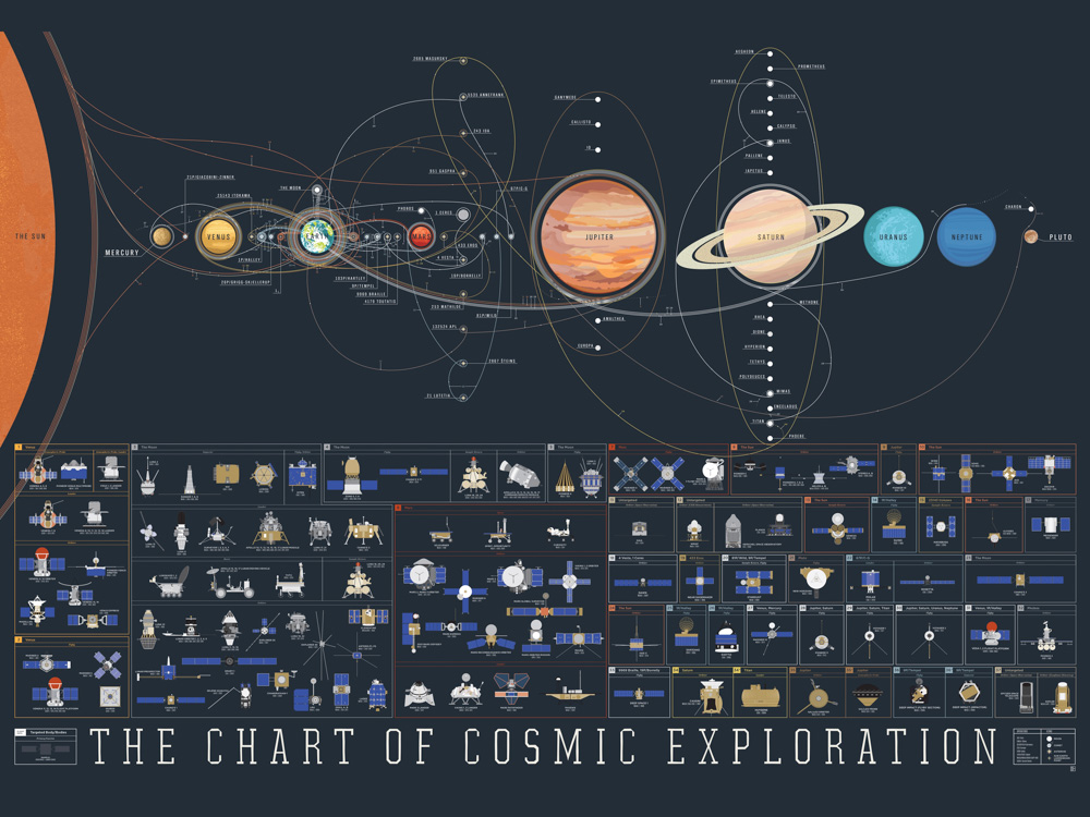 Space: The Chart Of Cosmic Exploration | Космос