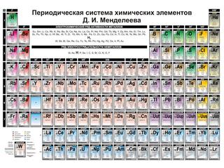 Категория постеров и плакатов Таблица Менделеева