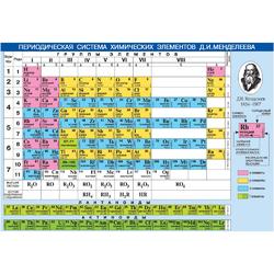 Mendeleev's table | Таблица Менделеева
